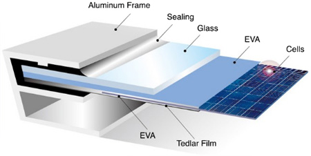 Components of silicon solar panels