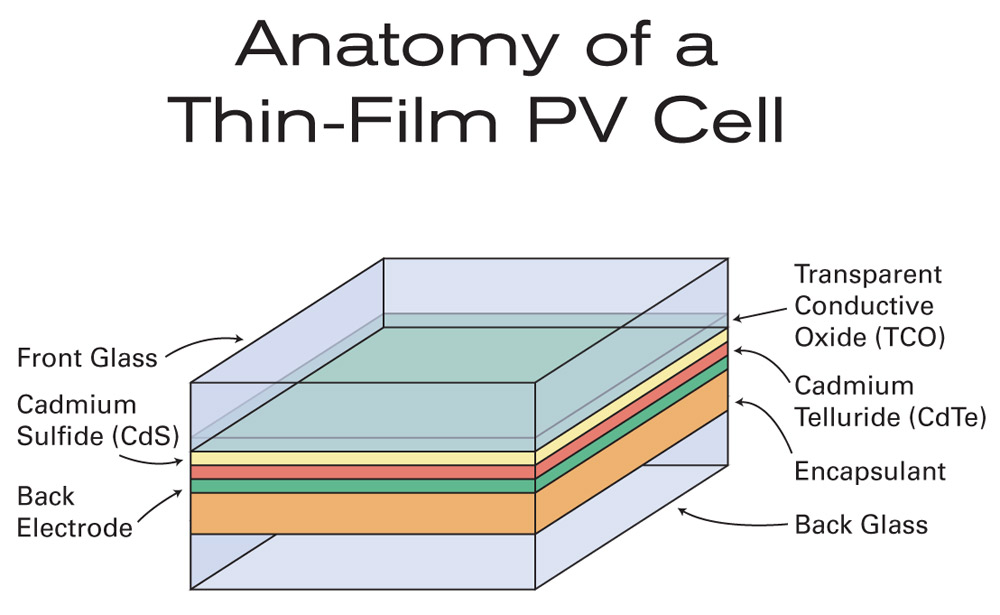 Anatomy of a Thin PV Cell